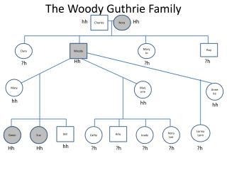 The Woody Guthrie Family