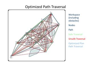 Optimized Path Traversal