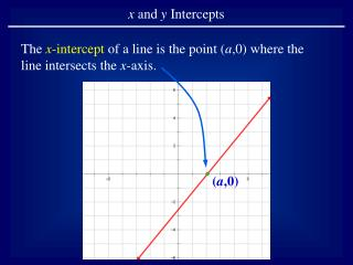 The  x -intercept  of a line is the point ( a ,0) where the line intersects the  x -axis.