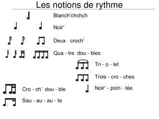 Les notions de rythme