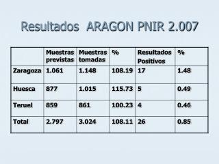 Resultados  ARAGON PNIR 2.007