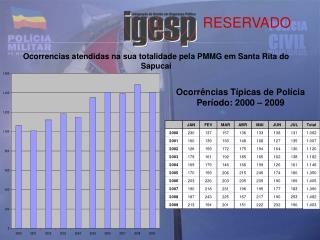 Ocorrencias atendidas na sua totalidade pela PMMG em Santa Rita do Sapucaí