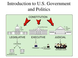 Introduction to U.S. Government and Politics