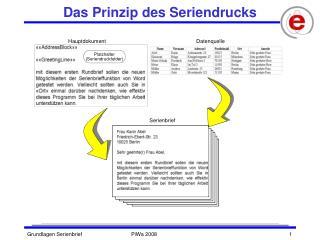 Das Prinzip des Seriendrucks