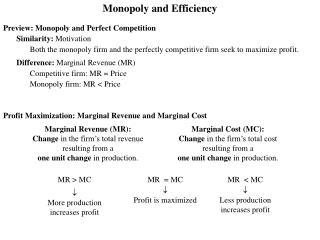 Profit Maximization: Marginal Revenue and Marginal Cost