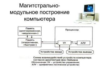 Магитстрально-модульное построение компьютера