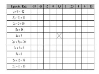 Duas equações são equivalentes quando têm a mesma solução