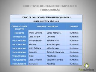 DIRECTIVOS DEL FONDO DE EMPLEADOS FONQUIMICAS