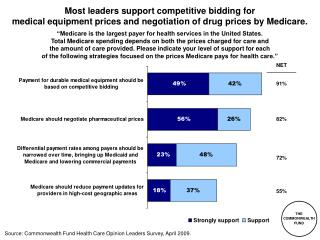 Most leaders support competitive bidding for