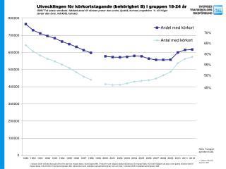 K�rkortstagande B 18-24 �r_antal och procent_1989-2012