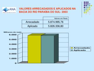 VALORES ARRECADADOS E APLICADOS NA BACIA DO RIO PARAÍBA DO SUL- 2003