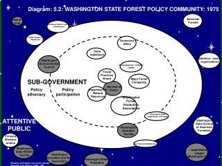 Washington Forest Protection Association