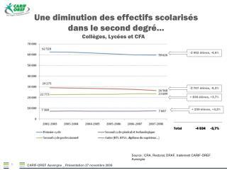 Une diminution des effectifs scolarisés dans le second degré…