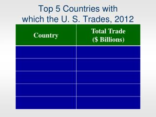 Top 5 Countries with  which the U. S. Trades, 2012