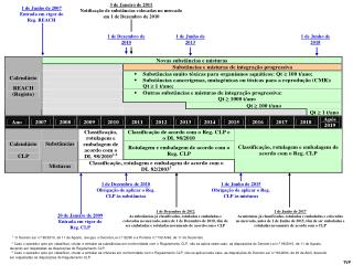 20 de Janeiro de 2009 Entrada em vigor do  Reg. CLP