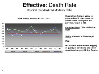 Effective : Death Rate Hospital Standardized Mortality Ratio