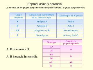 Reproducci n y herencia