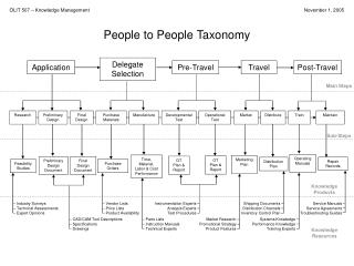 People to People Taxonomy