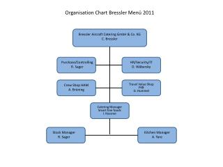 Organisation Chart Bressler Men  2011
