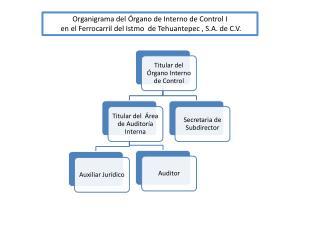 Organigrama del Órgano de Interno de Control I