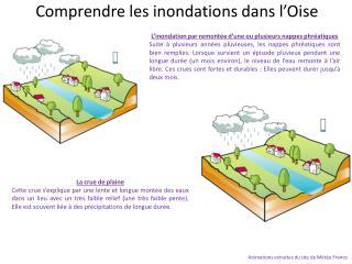 Comprendre les inondations dans l'Oise