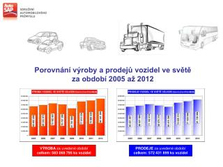 Porovnání výroby a prodejů vozidel ve světě za období 2005 až 2012