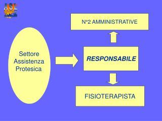 Settore Assistenza  Protesica