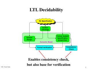 LTL Decidability