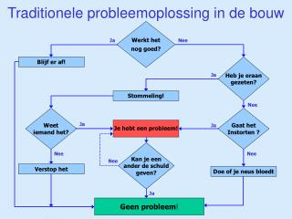 Traditionele probleemoplossing in de bouw