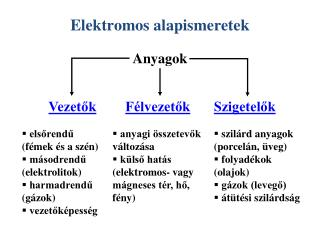 Elektromos alapismeretek