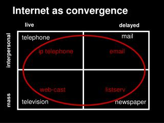 Internet as convergence