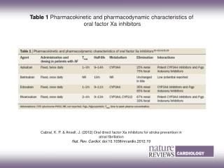 Table 1 Pharmacokinetic and pharmacodynamic characteristics of  oral factor Xa inhibitors