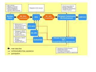 European Commission DG Environment