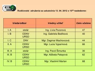 Rodičovské  združenia sa uskutočnia 13. 04. 2012 o15 30  nasledovne: