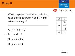 Which equation best represents the relationship between  x  and  y  in the table at the right?