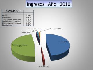 Ingresos   Año   2010