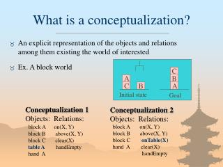 What is a conceptualization
