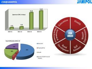 CSR@JAMIPOL