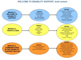 WELCOME TO DISABILITY SUPPORT- draft content