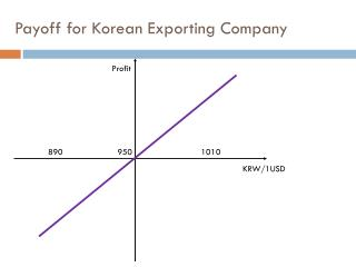 Payoff for Korean Exporting Company