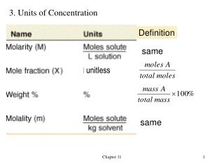 3. Units of Concentration