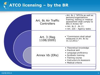 ATCO licensing – by the BR