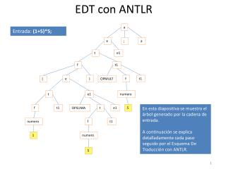 EDT con ANTLR