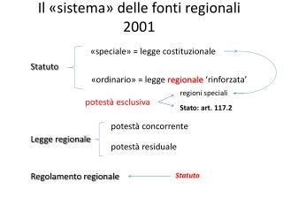 Il «sistema» delle fonti regionali  2001