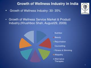 Growth of Wellness Industry in India