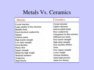Metals Vs. Ceramics