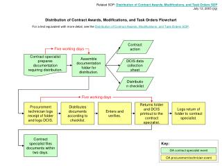 Related SOP:  Distribution of Contract Awards, Modifications, and Task Orders SOP