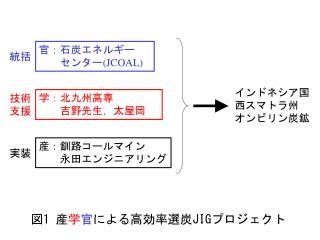図1 産 学 官 による高効率選炭 JIG プロジェクト