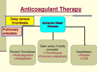 Anticoagulant Therapy
