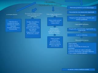 Planeación. Organización de acciones